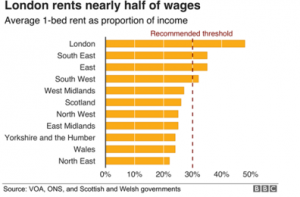 London Rent costs compared to wages